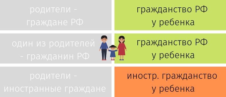 таблица - кто получает гражданство РФ автоматически
