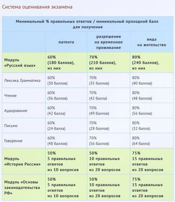 сертификат по русскому языку для рвп